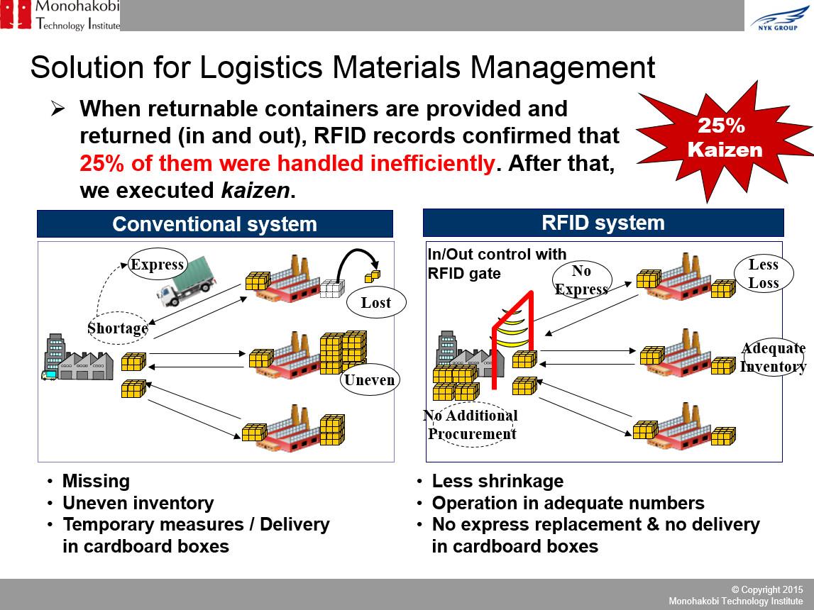 Logistics Materials Management system
