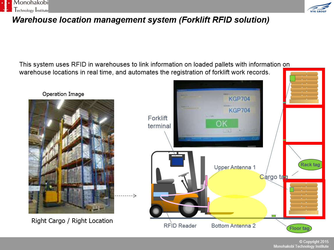 Warehouse Location Management System