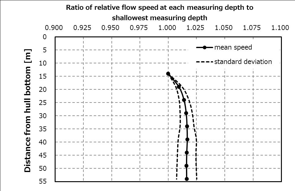 船底下の相対流速比と標準偏差の分布   (実測データ)