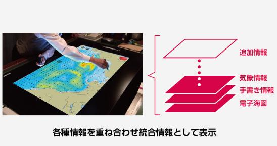 気象情報を大画面ディスプレイに海図と同時に重畳表示させることでより効率的な航海計画立案を支援
