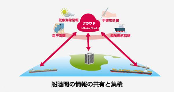 各船舶特有の情報がデジタル化され、 船舶間・船陸間で容易に共有と集積が可能