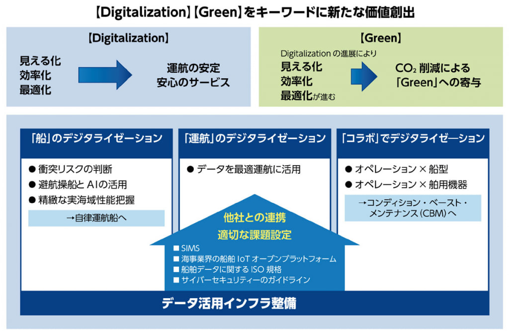 Digitalization-and-Green